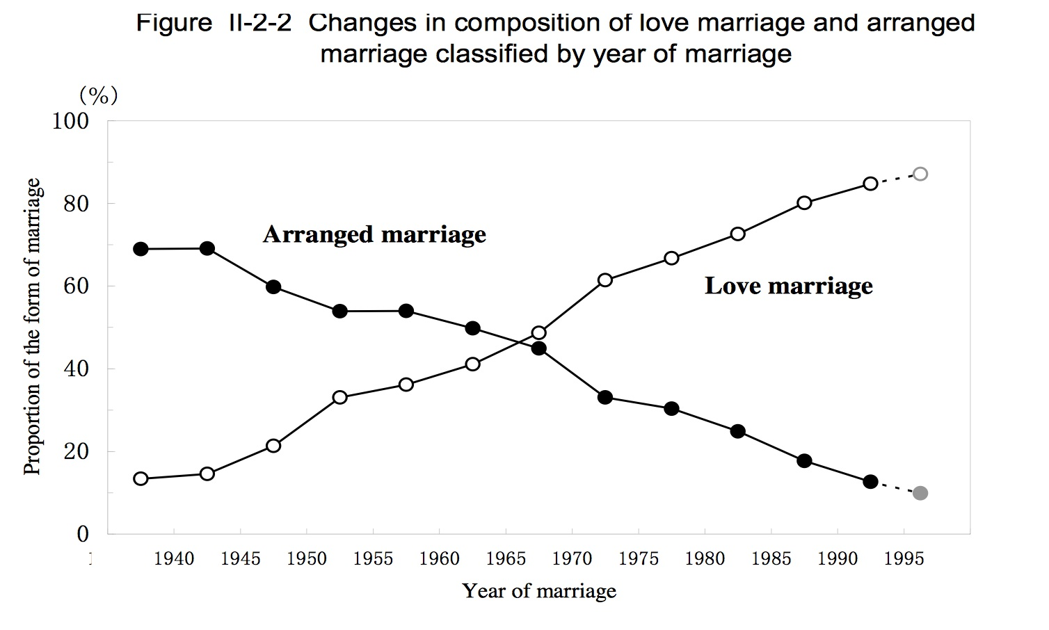 essay on arranged and love marriages