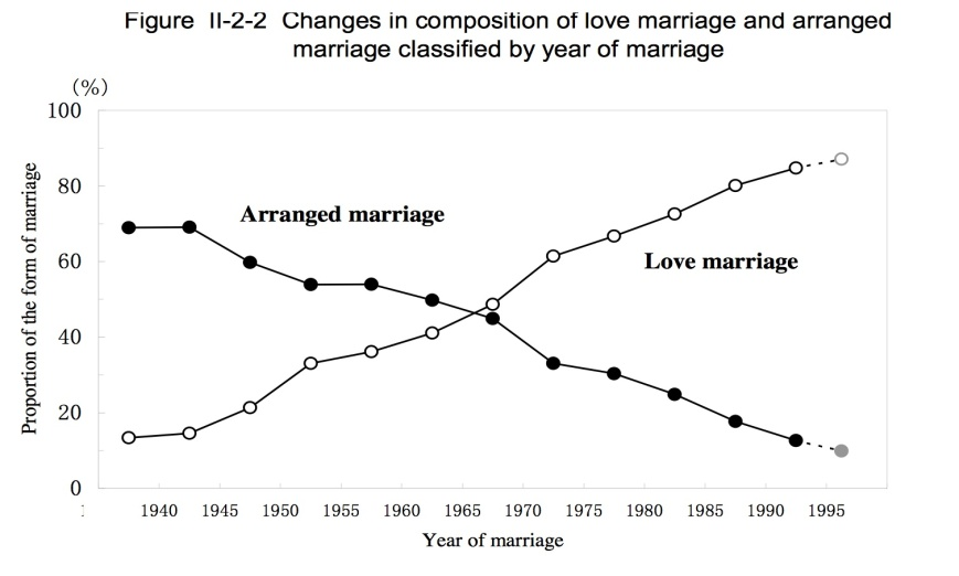 arranged marriage sociology from arranged to love marriages in